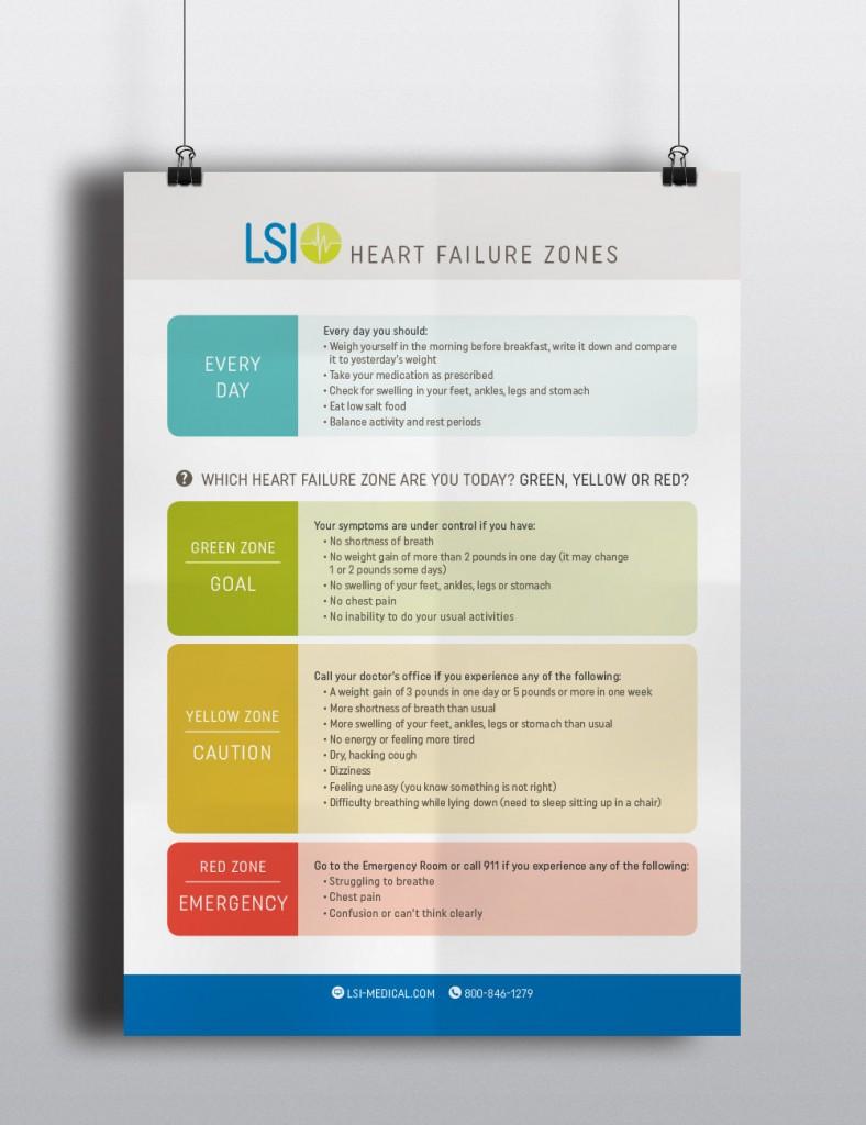 LSI Poster_Mockup_HeartFailureZones