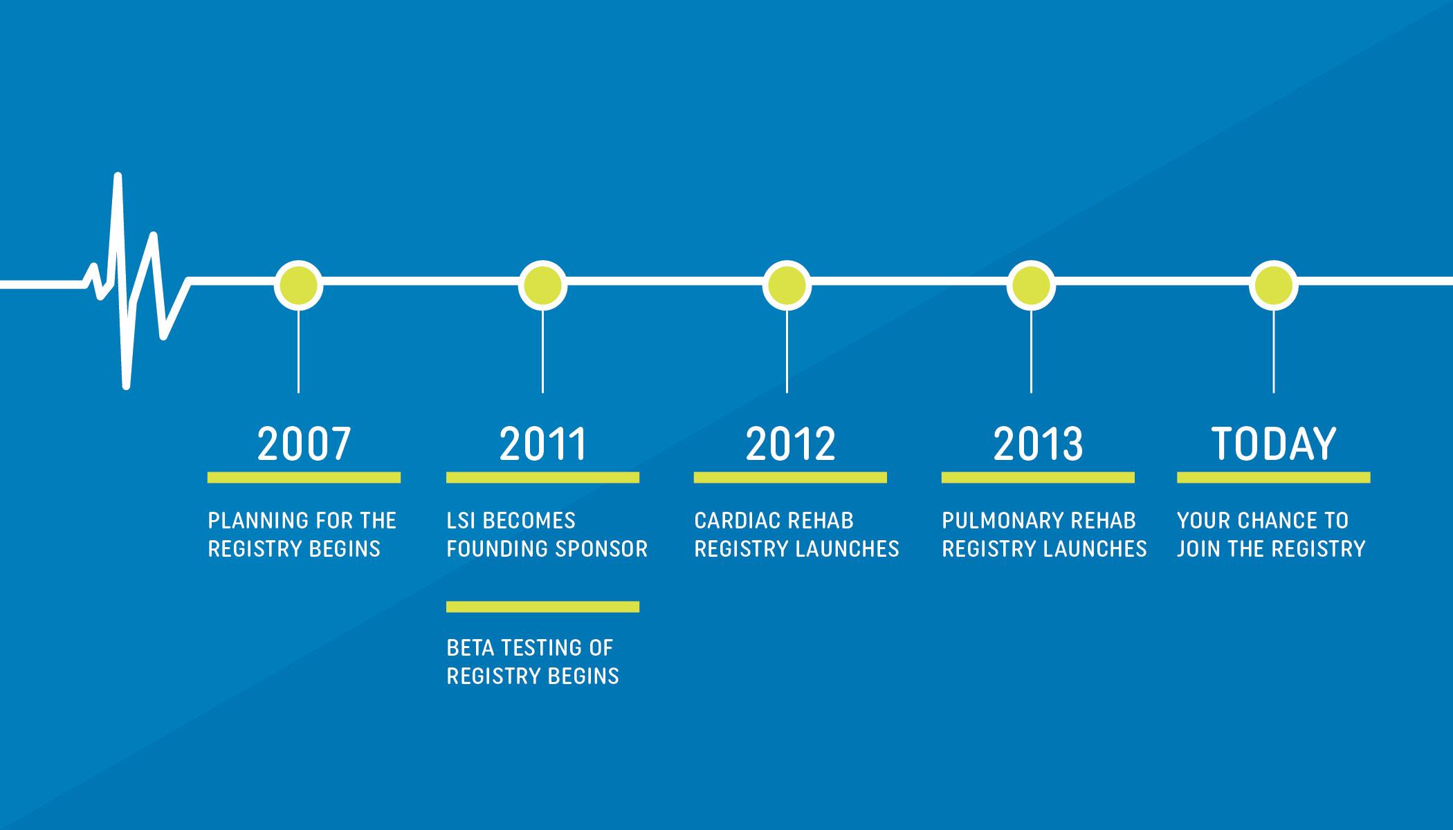 AACVPR Registry Timeline